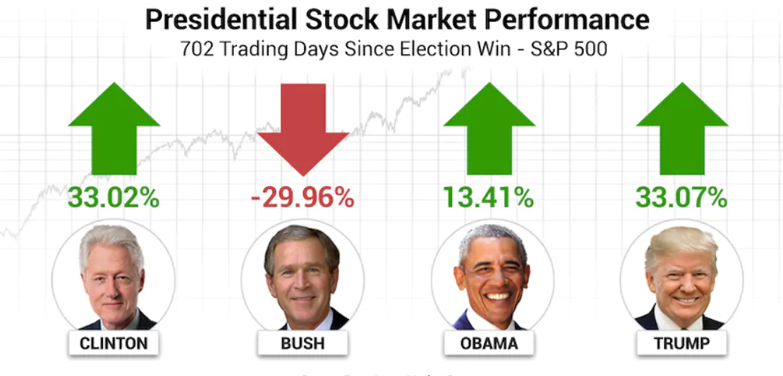How the Market Behaves Itself During President Election in the US