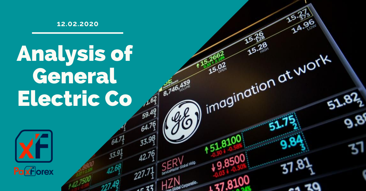 Forex Analysis of General Electric Co