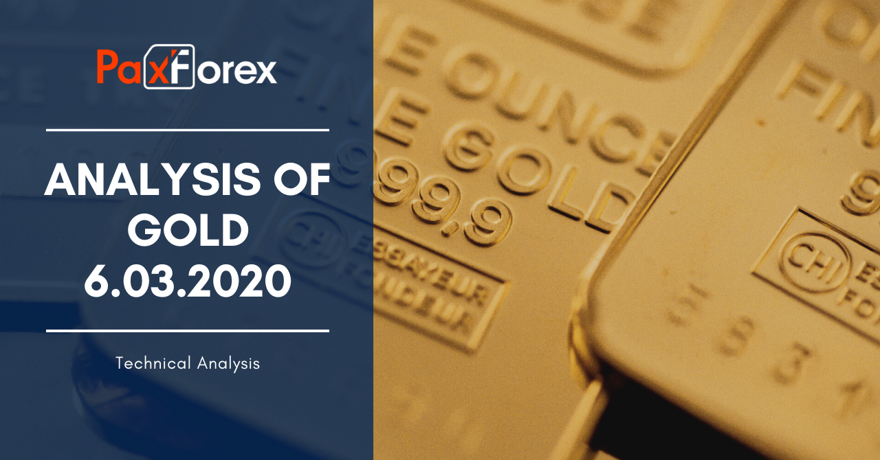 Analysis of GOLD 6.03.2020