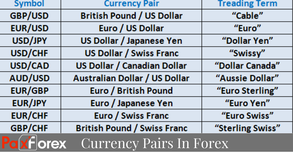 Currency Pairs In Forex