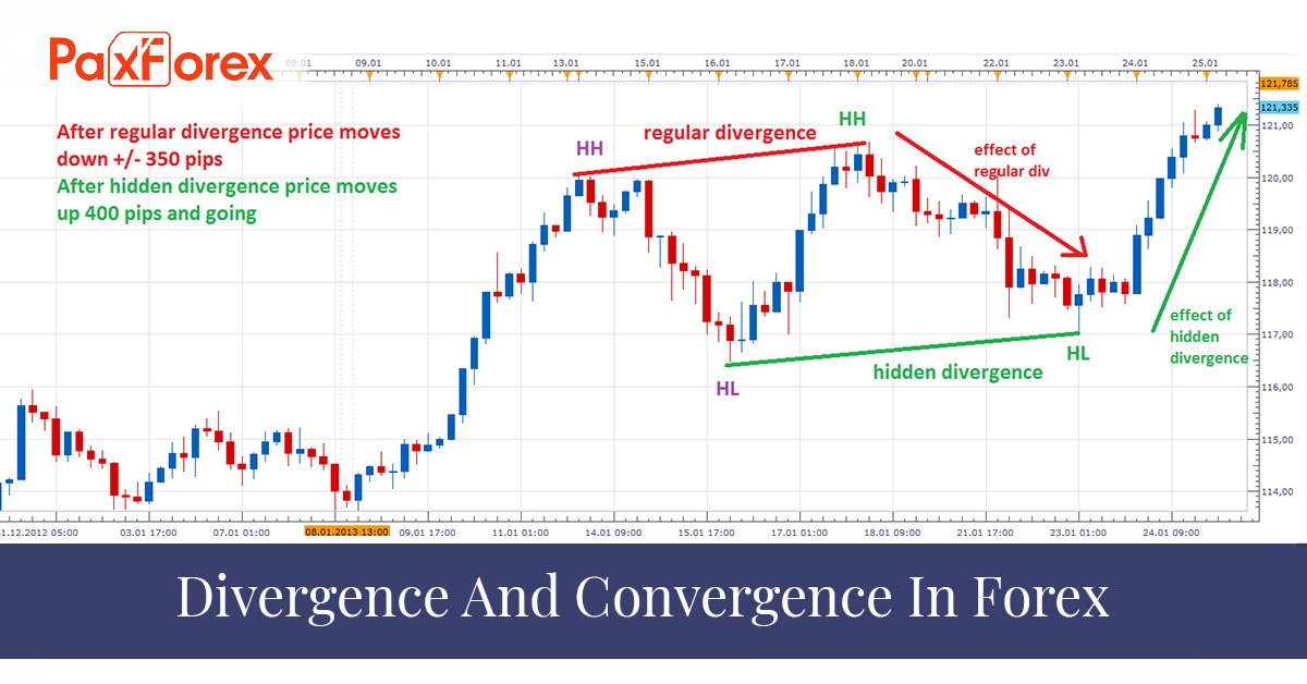 Divergence And Convergence In Forex