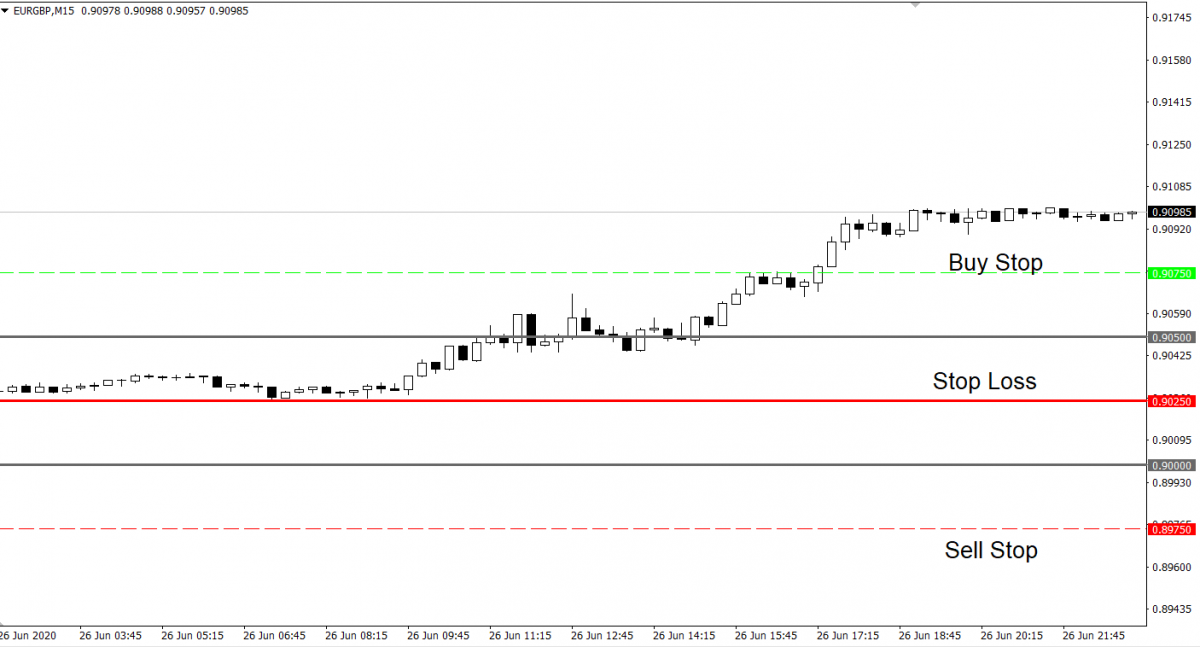 EUR/GBP Trading Strategy