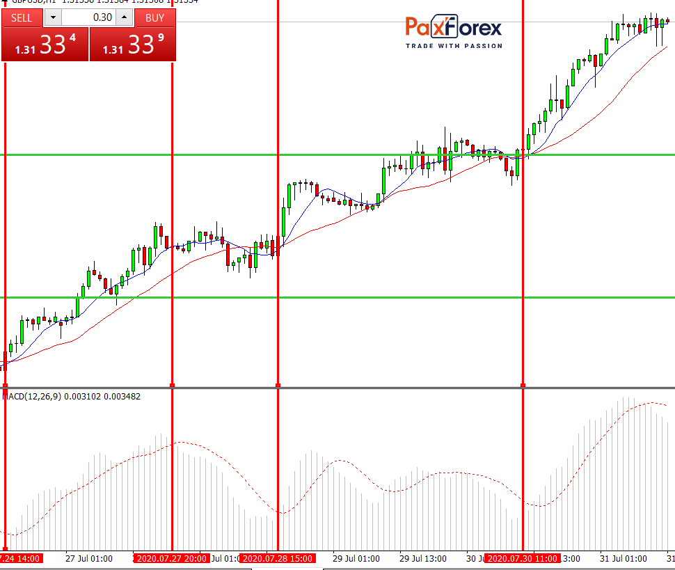 Forex 1-Hour Trading Strategy