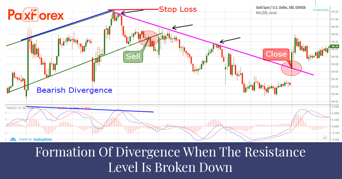 Formation of divergence when the resistance level is broken down
