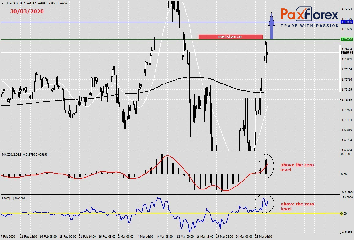 GBP / CAD | Pound and Canadian Dollar Trading Analysis