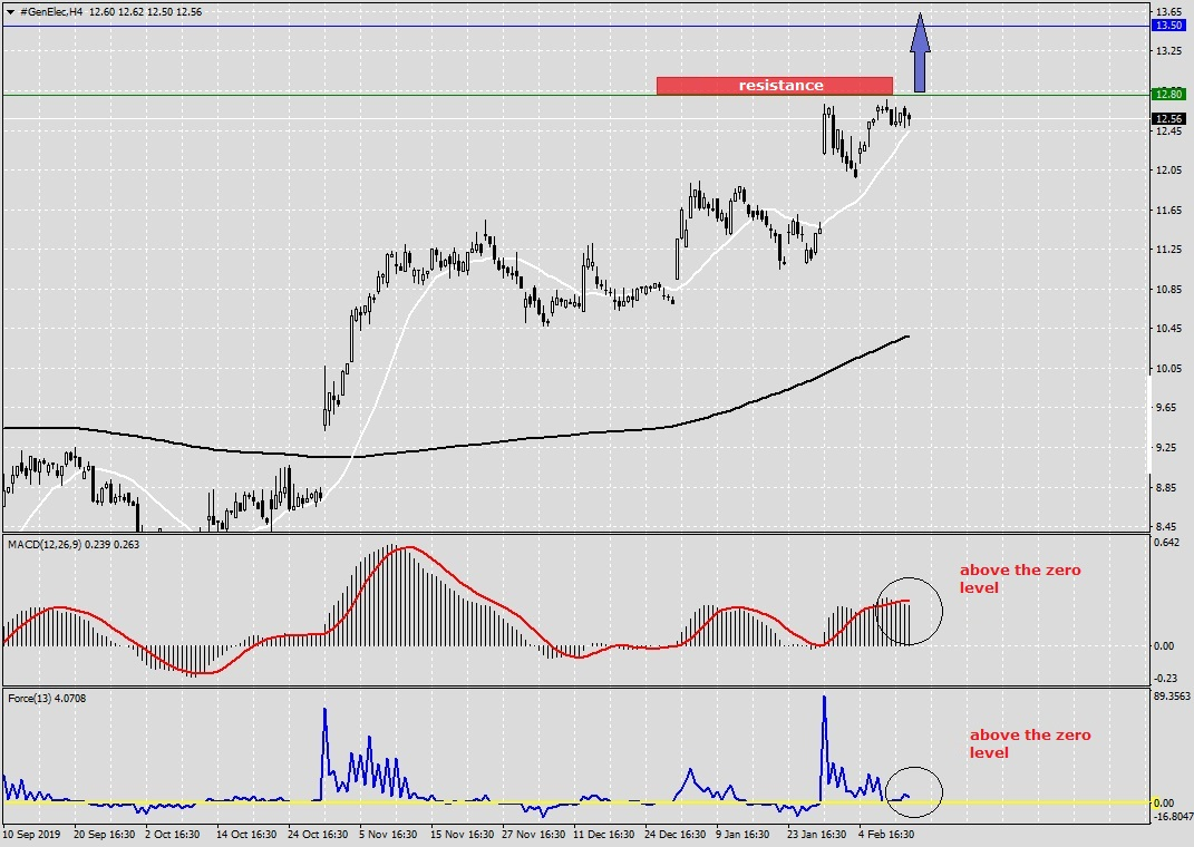Forex Analysis of General Electric