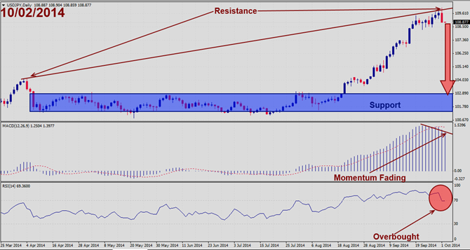 USDJPY – October 2nd 2014