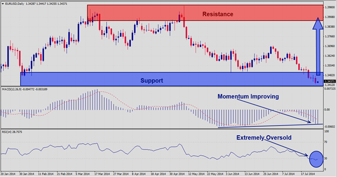 EURUSD – July 28th 2014
