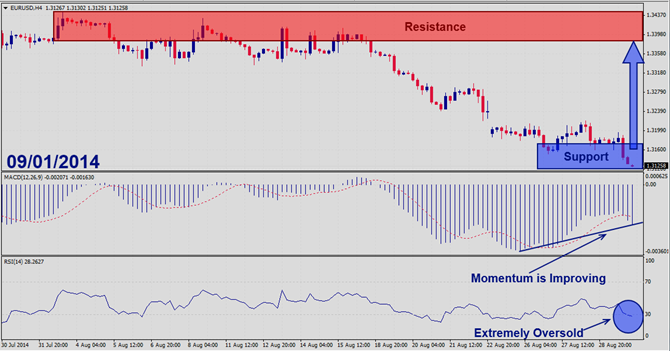 EURUSD – September 1st 2014