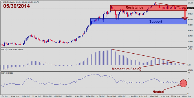 USDJPY – May 30th 2014