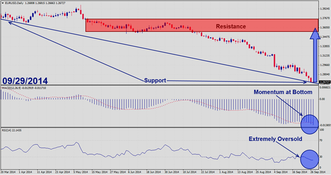 EURUSD – September 29th 2014