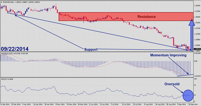 EURUSD – September 22nd 2014