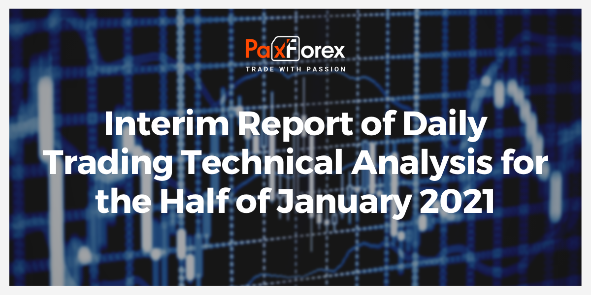 Interim Report of Daily Trading Technical Analysis for Half of January 2020
