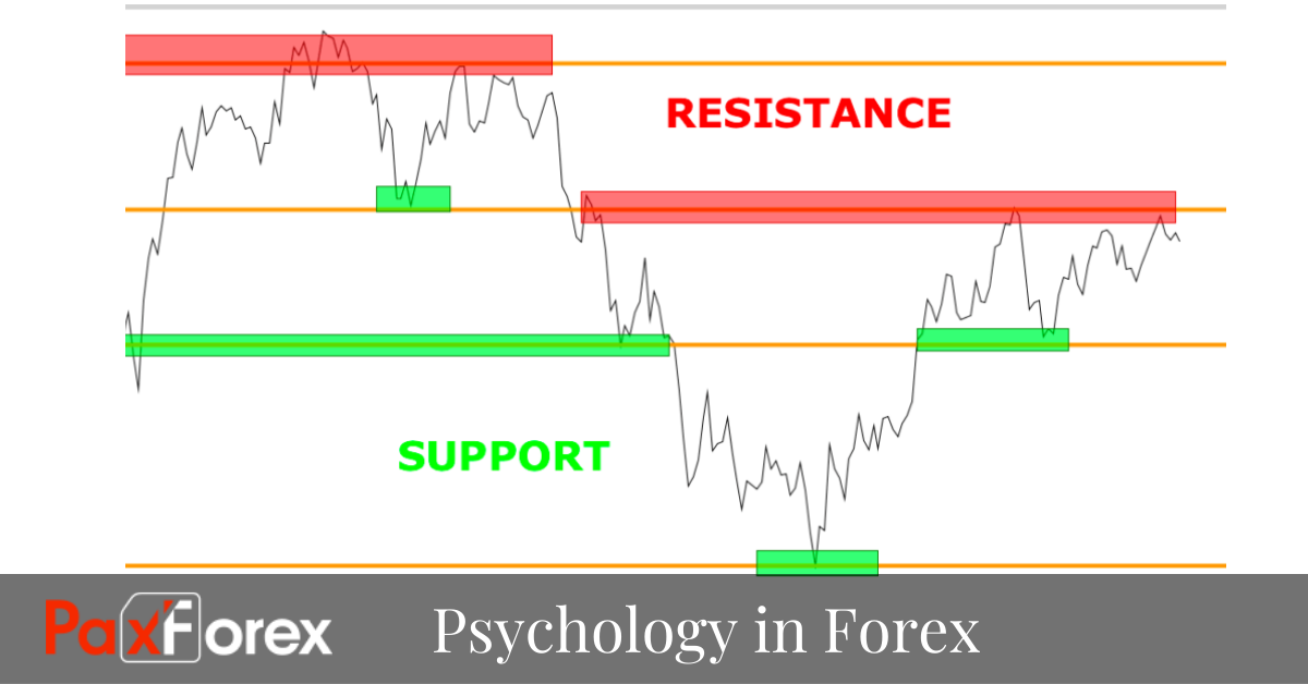 Psychology of Support and Resistance in Forex