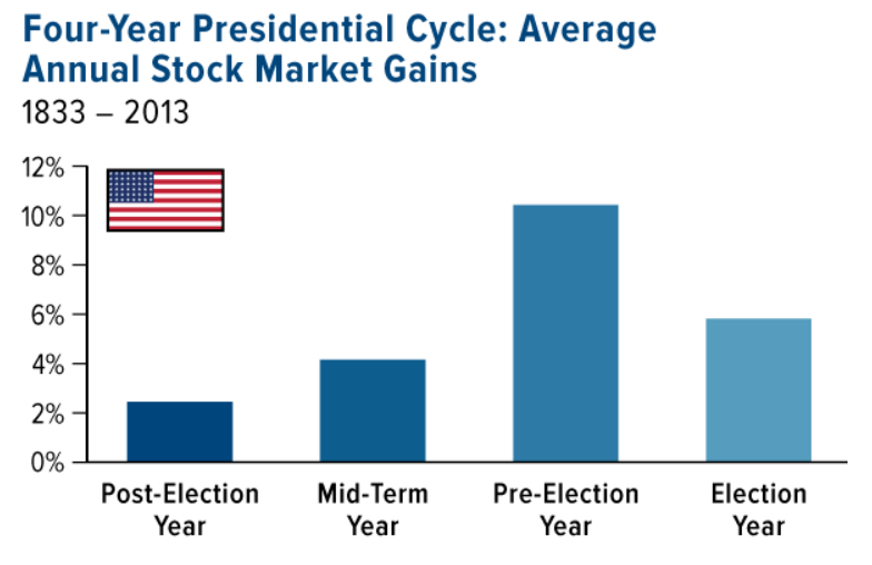 Stock Market Reaction to Presidential Elections