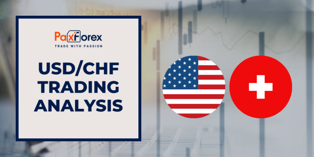 USD/CHF | US Dollar to Swiss Franc Trading Analysis