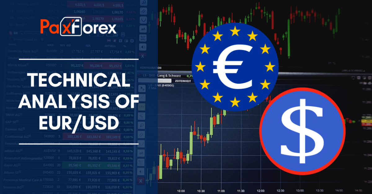 Technical analysis of eur_usd