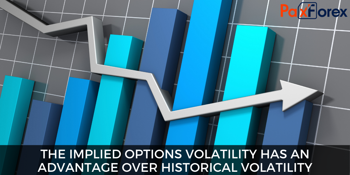 The implied options volatility has an advantage over historical volatility,