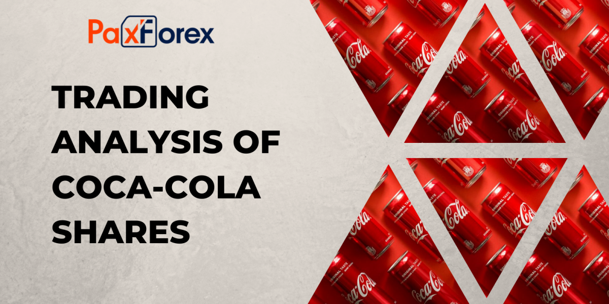 Trading analysis of Coca-Cola shares