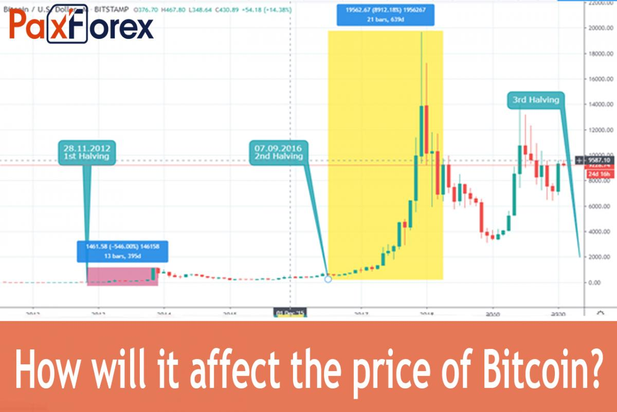 How will it affect the price of Bitcoin?