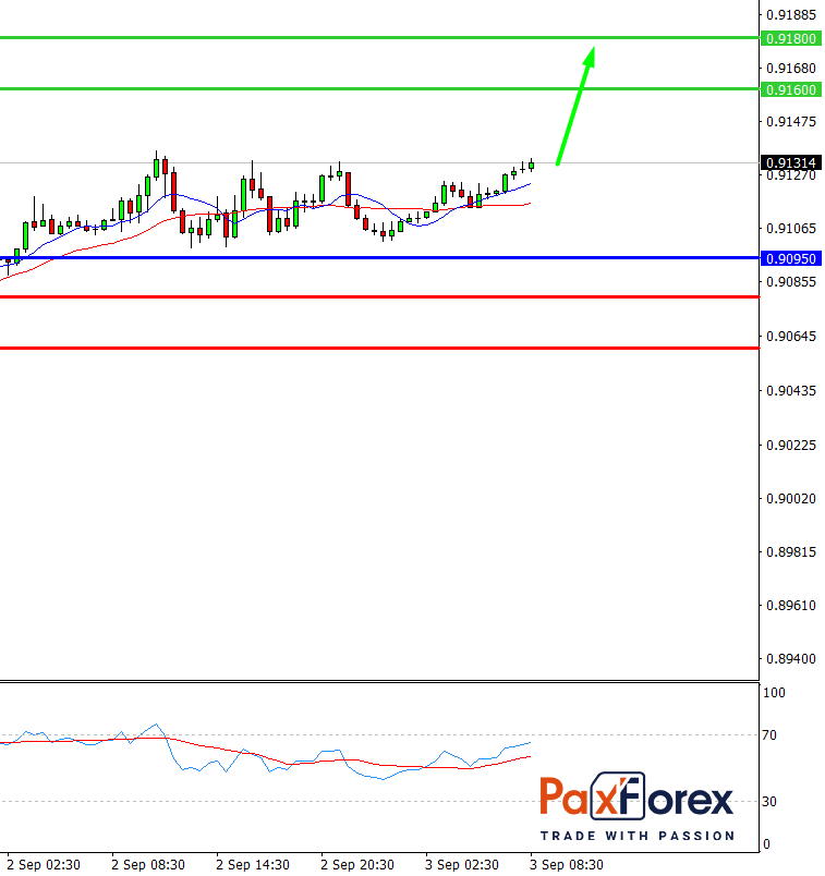 USDCHF, D1