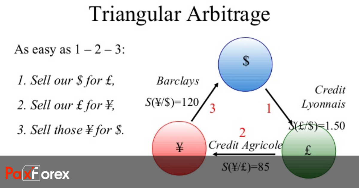 What is Forex Arbitrage Trading