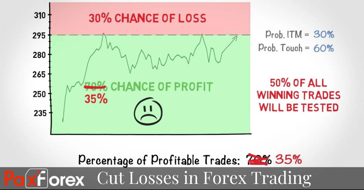 When to Cut Losses in Forex Trading
